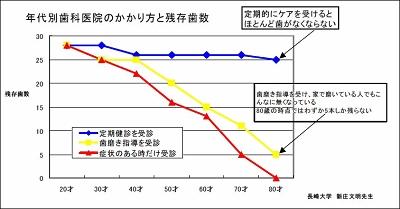 健診グラフ.gif